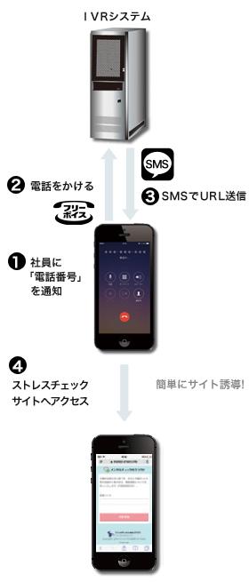 SMS IVR連携送信