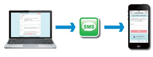 SMS PC送信